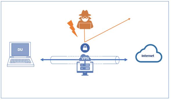 VPN Verbindung Cyber Versicherung